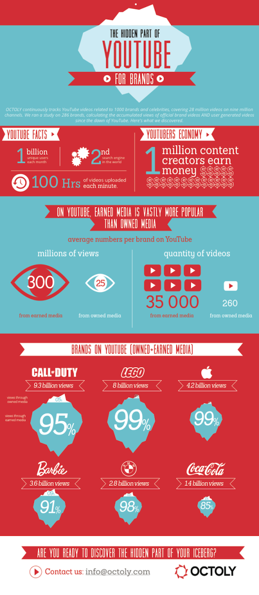 youtube for brands infographic