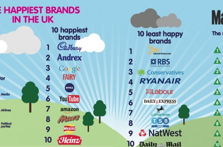 happy-brands-2014-infographic