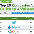 glassdoor top 25 companies for culture and values preview