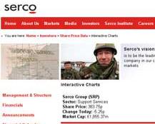 Serco - new share charts