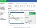 Benetton stock chart