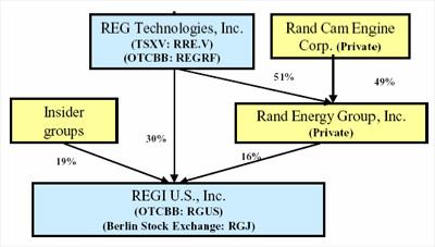 REG/REGI cross-holdings