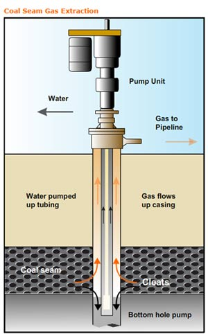 bg-group-coal-seam-gas