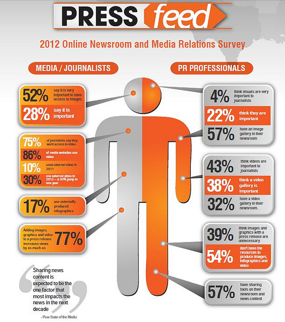 pressfeed infographic