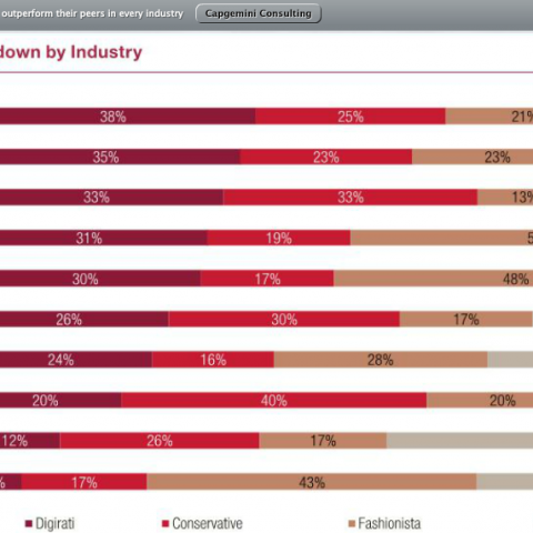 Companies with a Digital Advantage Show Better Financial Performance