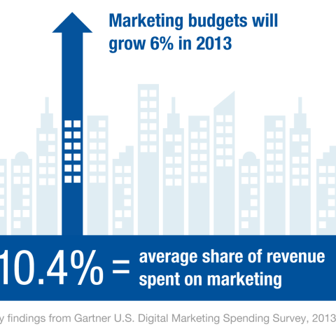 2 out of 10 Companies Integrate Traditional and Digital Marketing