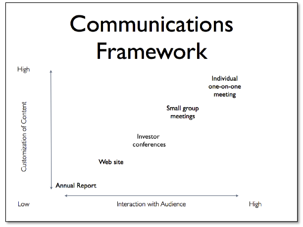Communications Framework 1