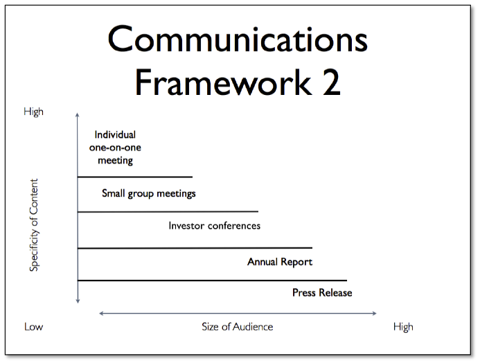 Communications Framework 2