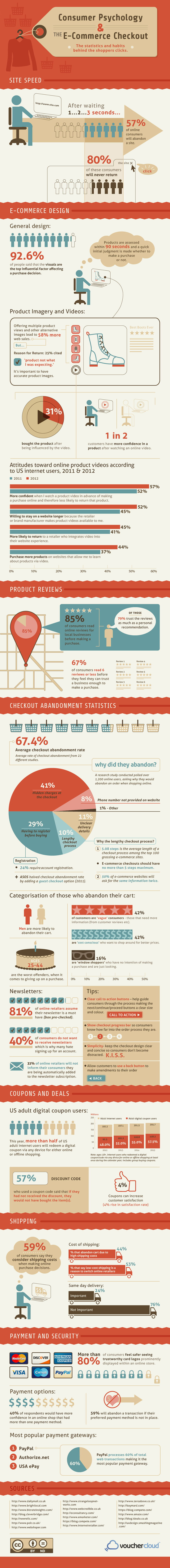 Ecommerce Checkout and Consumer Psychology Infographic