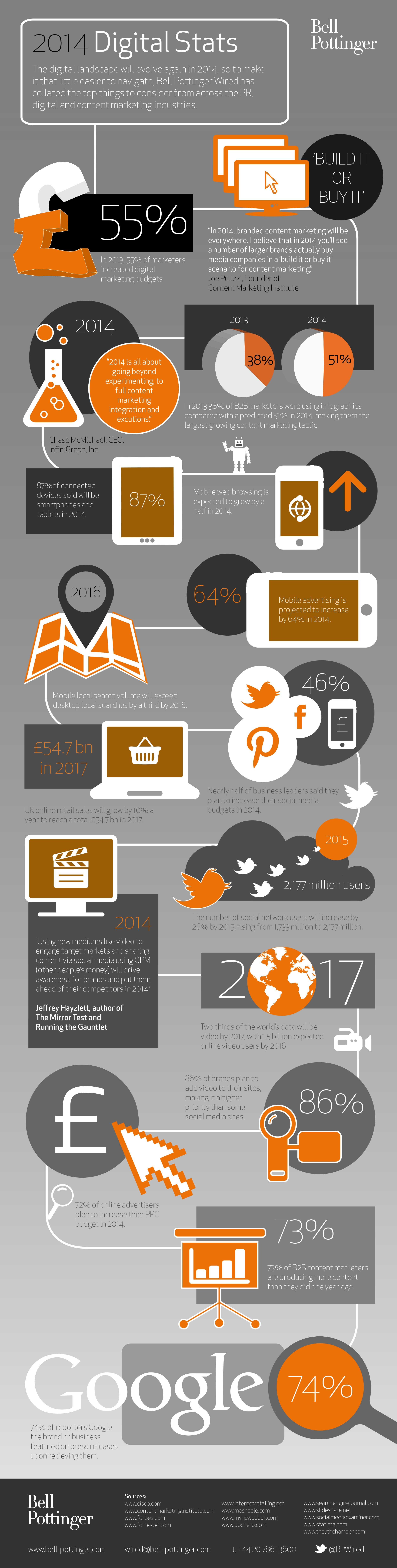 digital marketing statistics 2014 infographic