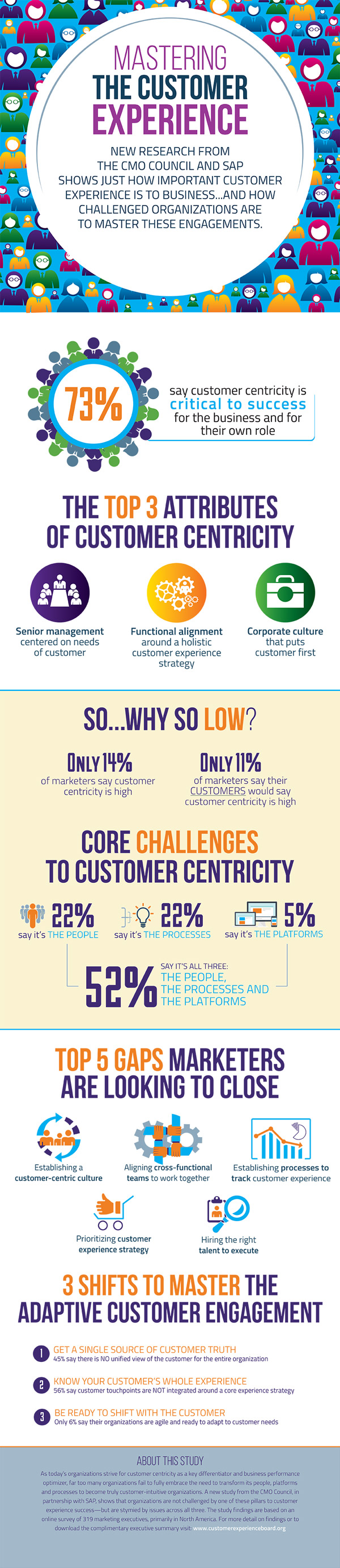 Mastering-Adaptive-Customer-Engagements_Infographic_600