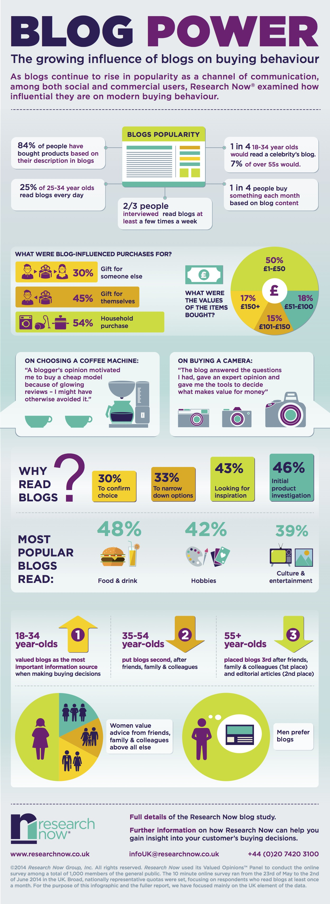 influence of blogs on purchase decisions infographic