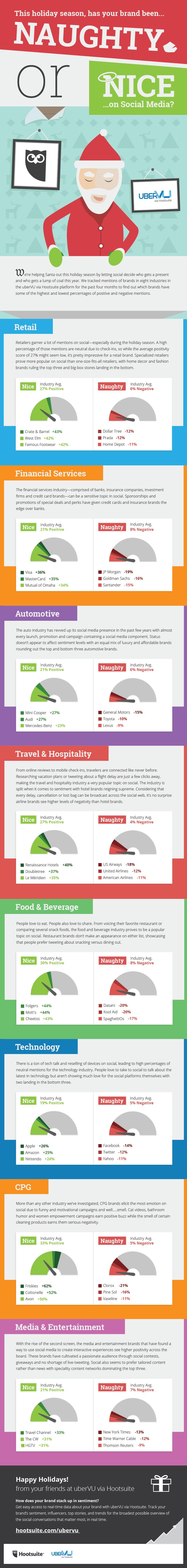brand social media sentiment infographic
